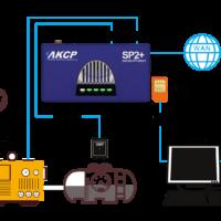 – AKCP – securityProbe- Camera Bundles*